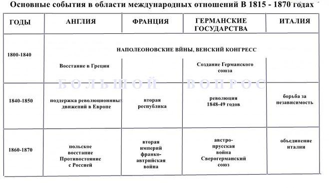 таблица основные события в области международных отношения в 1815-1870