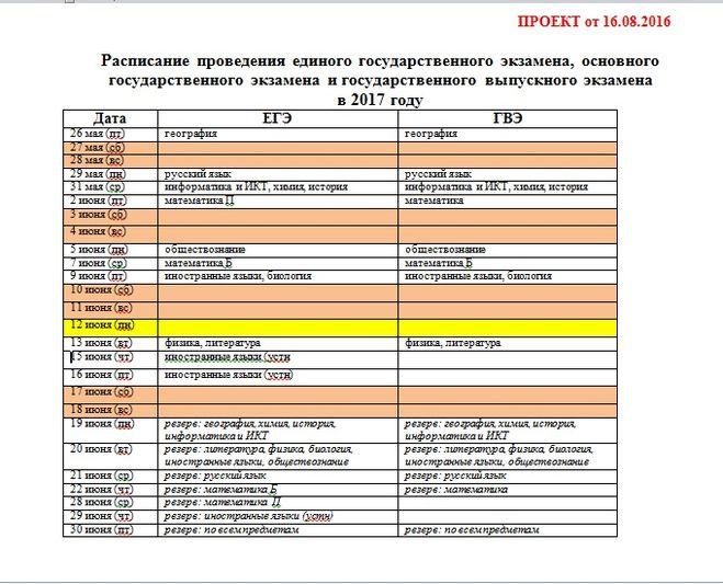 График (расписание) экзаменов ЕГЭ 2017 Проходные, минимальные баллы