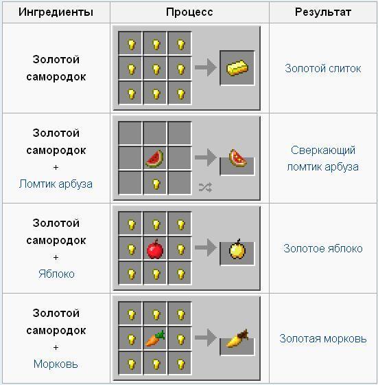Как в Minecraft сделать золотой самородок?