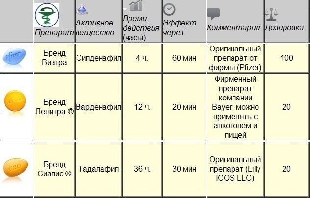 Сиалис нижневартовск