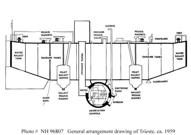 Схема устройства батискафа