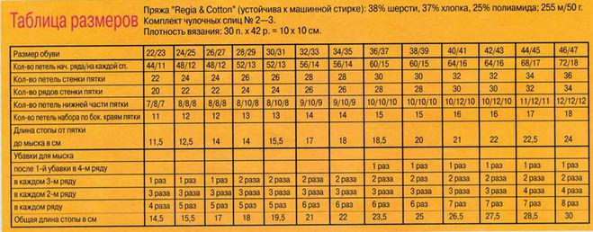 материалы, сколько идет шерсти на женскую шапку Виды термобелья2 Натуральные