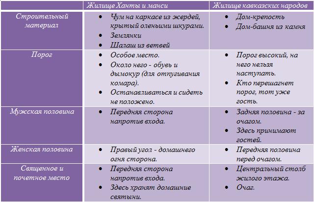 жилище ханты и манси и жилище кавказских народов
