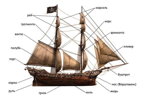 какие бывают лодки и как они называются