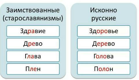 http://www.bolshoy<wbr/>vopros.ru/questions/2<wbr/>239236-kakoe-proveroc<wbr/>hnoe-slovo-k-slovu-zd<wbr/>orove.html#answer9095<wbr/>708