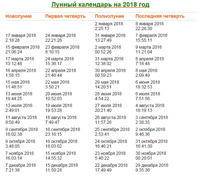 Полнолуние в августе 2018 г когда в украине