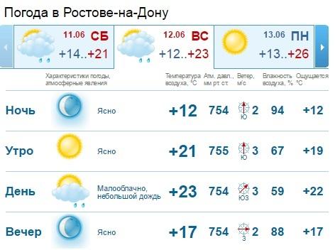 принадлежности погода в комсомольске 28 марта информация Дата присвоения: