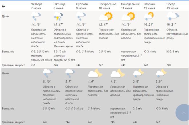 Прогноз погоды от Гидрометцентра на 7 дней(7 - 13 июня), Москва