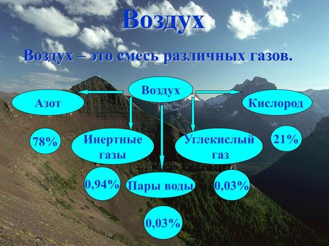 Схемы свойства воздуха