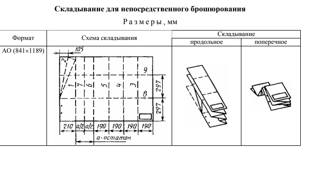 Схема сворачивания листов