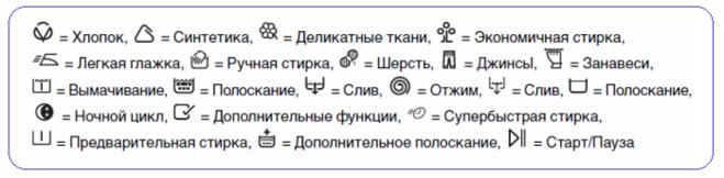 Что означают знаки на стиральной ...: www.bolshoyvopros.ru/questions/247572-chto-oznachajut-znaki-na...