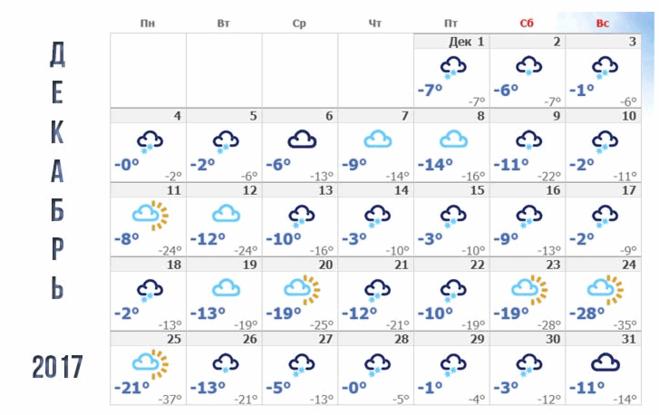 Какой ожидается зима 2018 прогноз