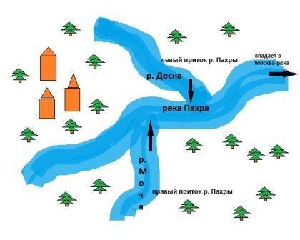 как нарисовать схему течения реки для первого класса