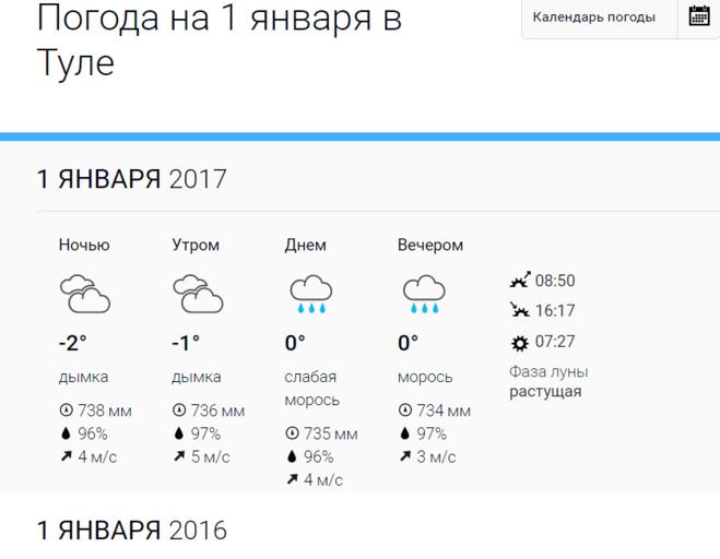 Прогноз погоды на 30 дней в Туле