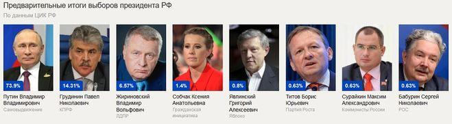 выборы 2018, результаты, итоги