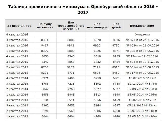 Минимальный размер алиментов по московской области Наверное
