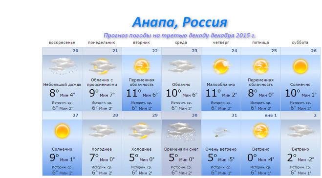 Суббота, 17 ноября  мы представляем прогноз погоды с заблаговременностью до 2 недель.