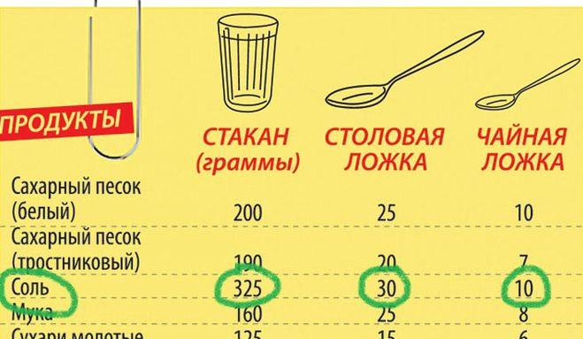 75 гр глюкозы сколько ложек сахара