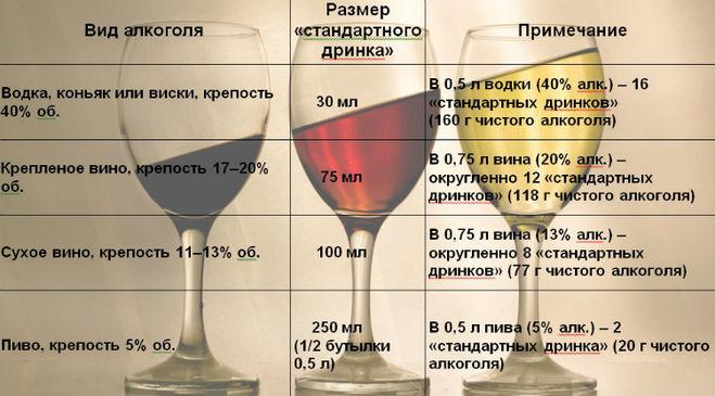 Сколько водки можно выпить в неделю