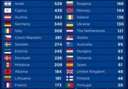 кто занял последнее  место на евровидении в 2018 году
