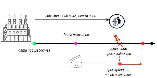 срок годности крема