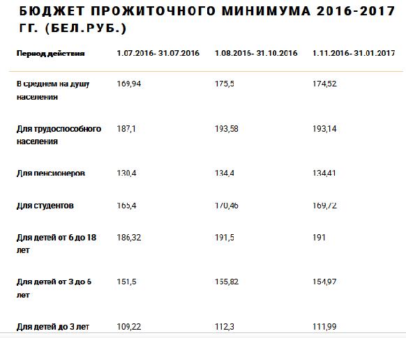 прожиточный минимум для детей в московской области для алиментов Одиноким