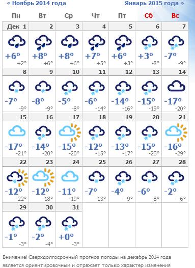 Погода на войковской москва