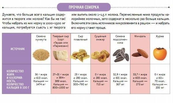 dieta-dlya-bolshe-spermatozoidov