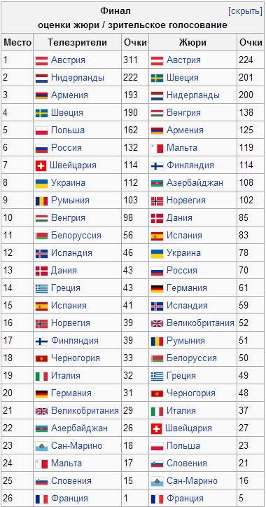 евровидение результаты в таблице