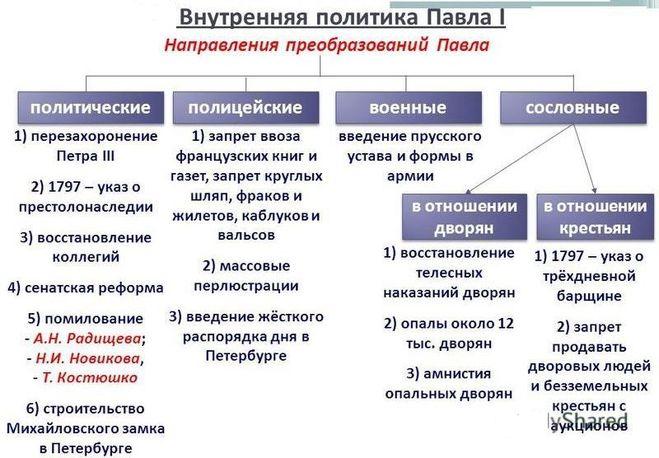 Реформы Павла I
