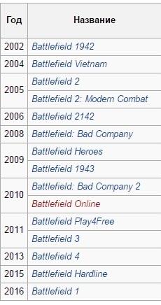 Battlefield список всех частей