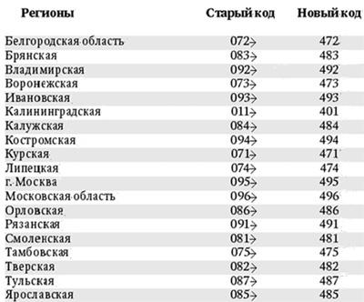 набрать московский номер мобильного телефона