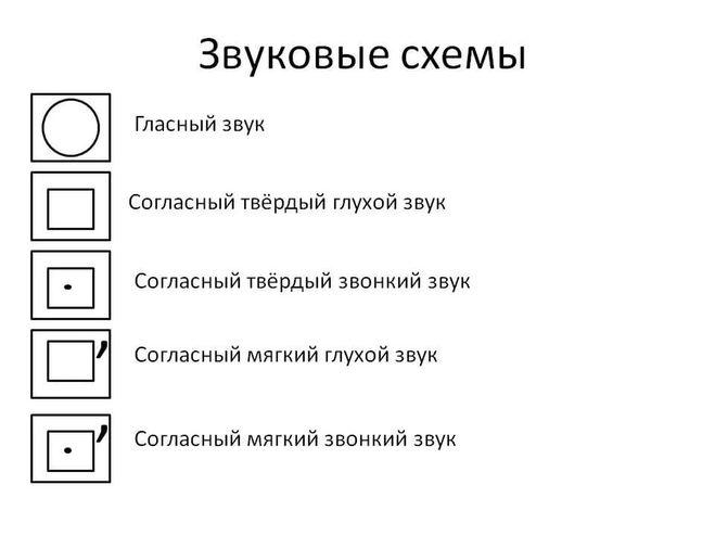 Обозначение звуков в русском языке схема фото 37