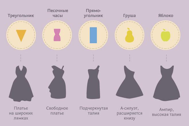 Типы фигуры у женщин как подобрать одежду