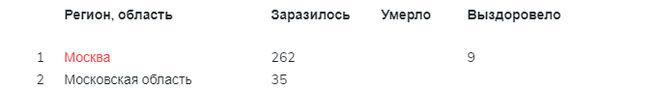 Коронавирус 2020 в Москве, Московской области, март 2020