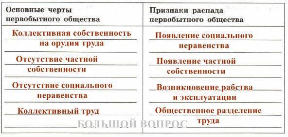 Основные черты первобытного общества доклад 3954