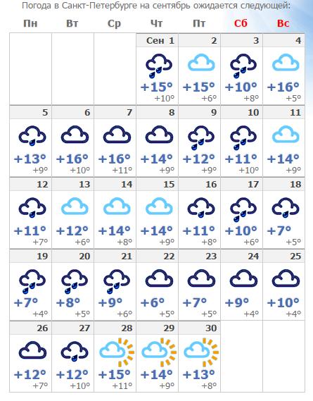 нанесение погода в санкт-петербурге на сегодня подробно по часам покупая