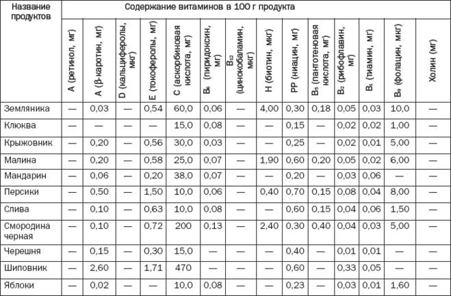 Таблица содержания витамина в2 в продуктах