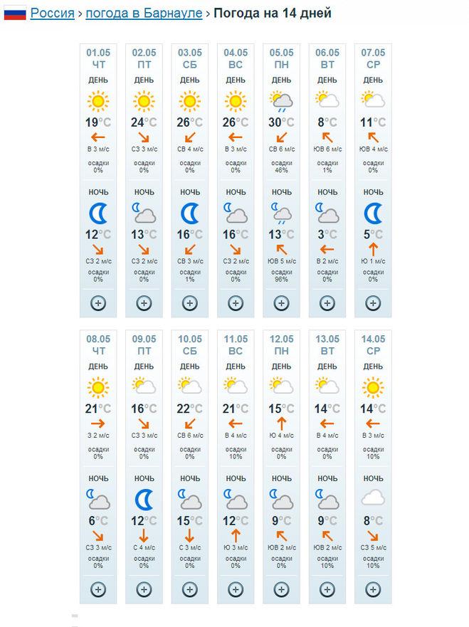 Прогноз погоды в летняя ставка на 2 недели