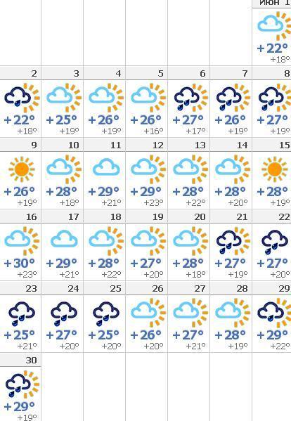 Погода в риме сегодня завтра