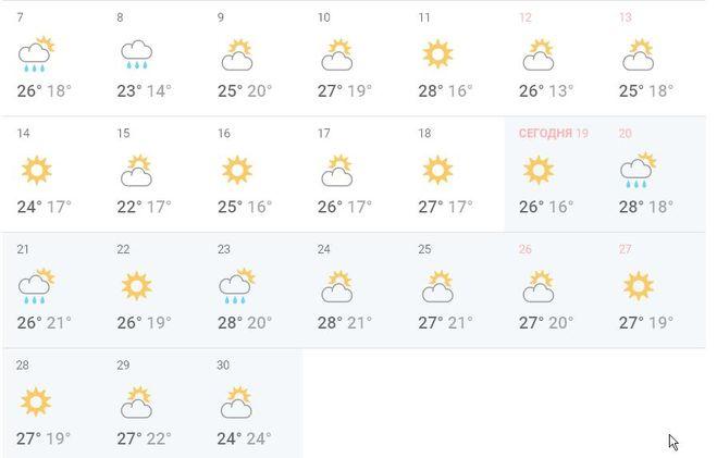 Погода в брыковых горах на месяц