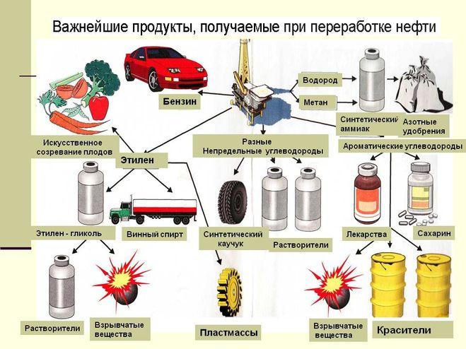 Что получают из угля схема 4 класс окружающий мир дмитриева казакова