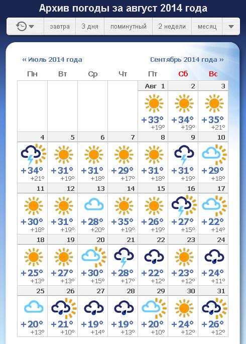 Погода вчерашнего дня в твери
