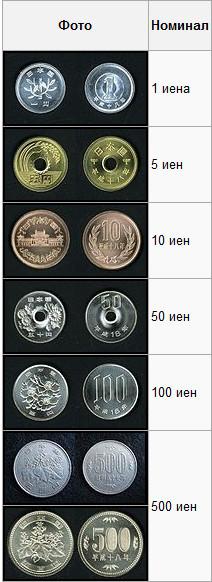 монеты иены