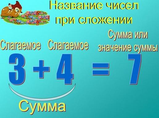 какое математическое действие обозначается знаком