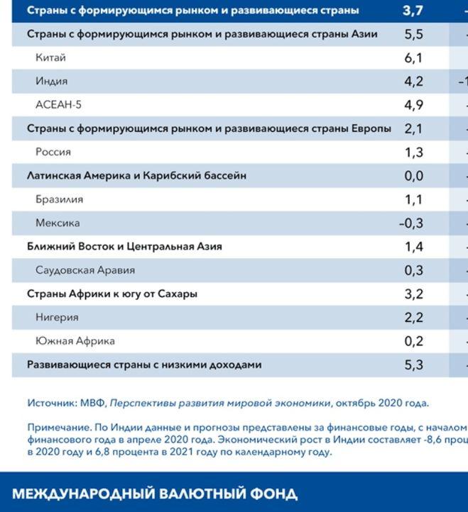 ВВП по странам 2021 МВФ