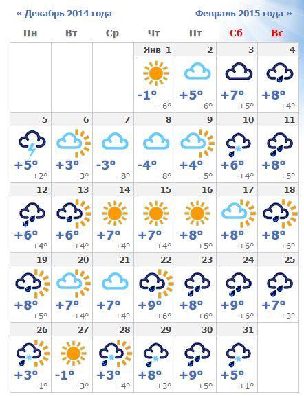 решили купить погода на месяц в севастополе для чего