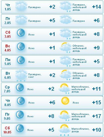 Погода в орле на неделю от яндекс