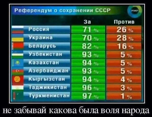 Референдум о сохранении СССР.