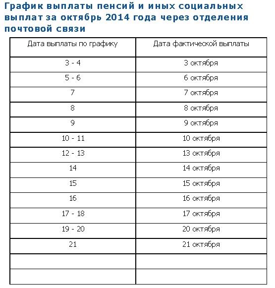какого числа будут перечисления детских пособий в январе 2016
